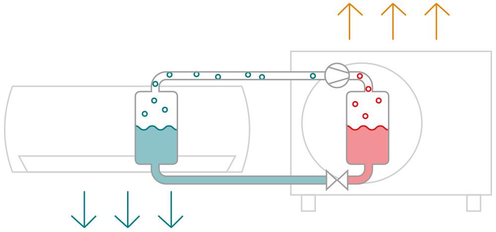 Funkce Invertoroveho Tepelneho Cerpadla